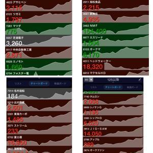 1月25日以降上昇トレンド株