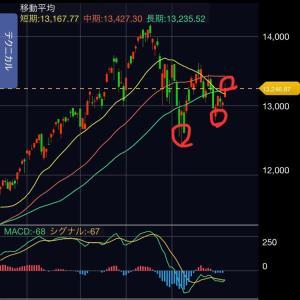 ナスダックの動向とemaxisneo のチャート分析続き