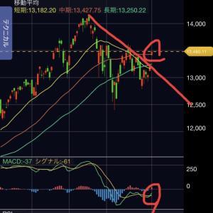 ナスダックの動向とemaxisneoのチャート分析
