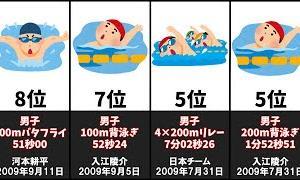 最も古い水泳の日本記録20選【東京オリンピック】