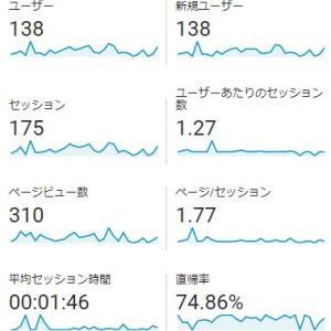 【雑記ブログ運営報告】1ヶ月目のPV数・収益などのご報告