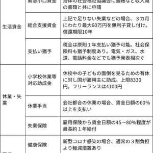 【新型コロナ給付金一覧】2020.04.02現在