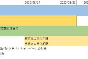 GoToトラベルキャンペーン実施期間が決定!直接還付は8月旅行分まで