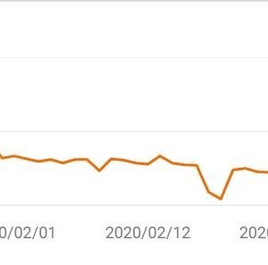 記事の文字数を大幅にカットして順位が大幅下落