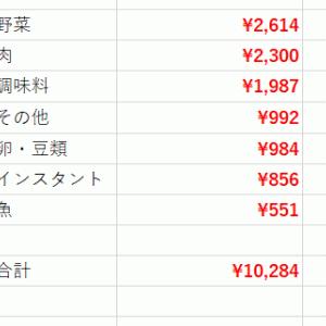 【3月食費まとめ】反省会