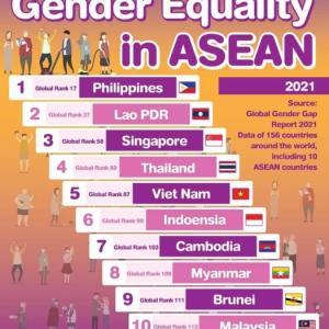 男女平等ランキング、ASEAN2位、世界36位!!一方、日本は。。。