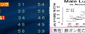 【新型肺炎[2]】 新型肺炎と欧米食