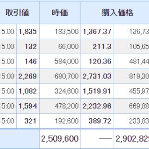 【2021年3月4日投資結果】日本株は笑えないレベルの含み損になってきました・・・