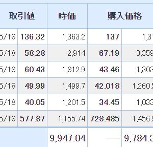 【2021年5月19日投資結果】日本株は続伸。また米国株で配当金が入りました。