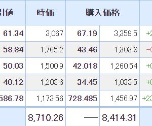 【2021年5月21日投資結果・売買あり】日本株は4連騰。米国株はようやくプロクター&ギャンブルを売却。