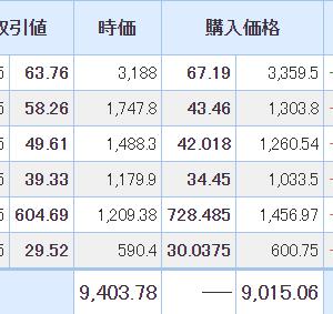 【2021年5月26日投資結果】日本株はサイボウズは4%近い下落。米国株も不調。
