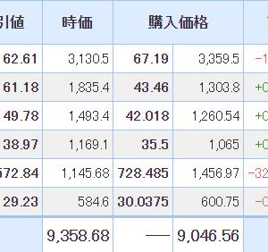 【2021年6月4日投資結果】日本株はベガコーポレーションが大幅下落