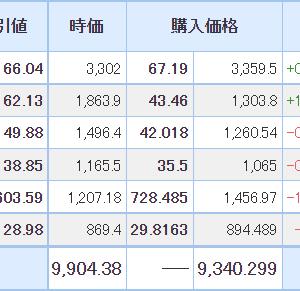 【2021年6月9日投資結果】日本株は新興市場が好調な1日