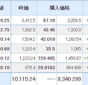 【2021年6月11日投資結果】日本株と米国株で1銘柄ずつ含み損が解消!!