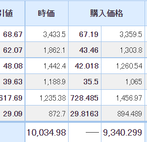 【2021年6月15日投資結果】日本株は6営業日連続伸長!