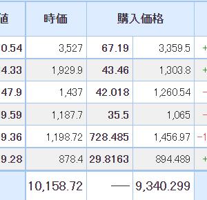 【2021年6月16日投資結果】オンコリスバイオファーマが8%超える大幅高!