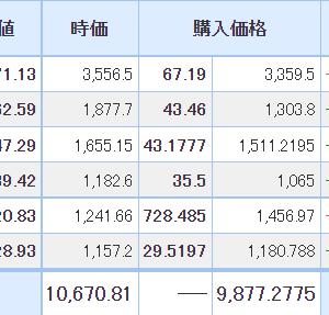 【2021年6月22日投資結果・売買あり】日本株は大幅反発も・・・サイボウズが業績予想を下方修正。