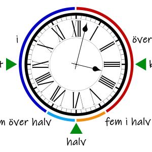 スウェーデン語の時計の読み方が面白い