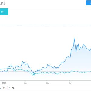 気になる上昇株 BYD HK:1211とHSBC株の値動き