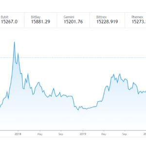 暗号通貨 bitcoin 上げていますね!!XRPリップルは相変わらず