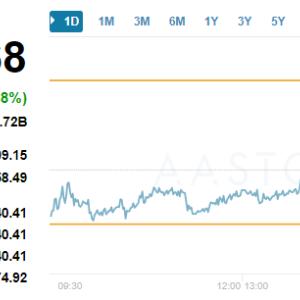 香港株 ほとんど値動きなし BITCOINは大暴落