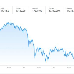 仮想通貨 BITCOINが下げ止まり上昇開始?