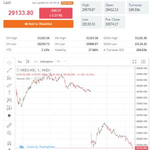 香港株 株価大幅下落