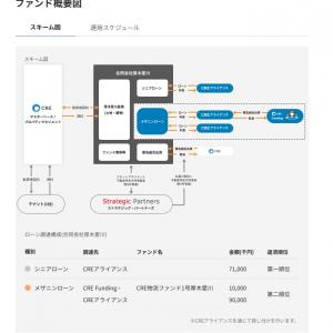 CRE Funding日本初の物流不動産特化型厚木相川倉庫ファンド