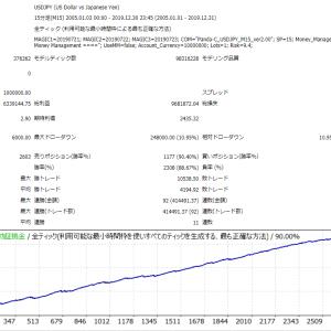 Panda-C_PRO_USDJPY_M15 検証