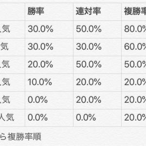 2020 高松宮記念(GⅠ) データ分析