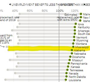 【アメリカ】『米失業給付、賃金より多いケースが半数』