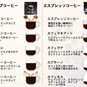 【イラスト付】コーヒーの種類一覧!10種類の味の違いを紹介