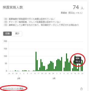 いろいろ大変そうな東京都 感染動向情報の更新が止まる。。。。