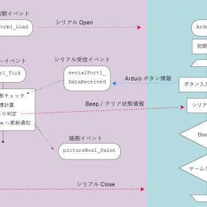 ⑤Windowsフォーム(C#)でゲームを作ろう【Visual Studio】後編 ~Arduinoとシリアル通信!~