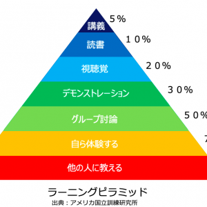 効率よく学ぶには④~ペン習字をラーニングピラミッドで考える~