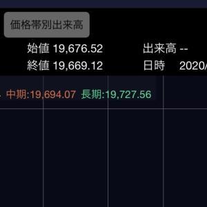 4月20日(月)株トレード結果 メドレック(4586)で小利確しました!