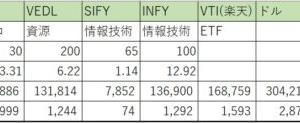 [ポートフォリオ]2020年7月末の総資産は690万円でした(';')