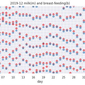 授乳回数とミルク量を見える化する