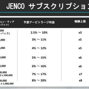 ジェンコ(JENCO)の投資をやってみた実践記!№4
