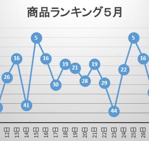 【楽天ROOM】商品ランキング 〜初めてランクインしてからのまとめと売上への影響〜