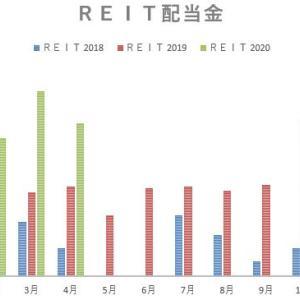 2020年3月の配当金記録