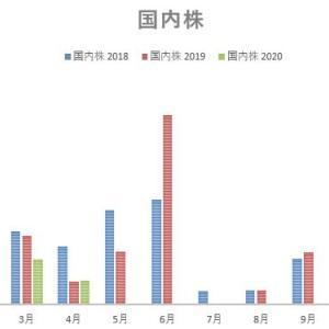 2020年4月の配当金記録
