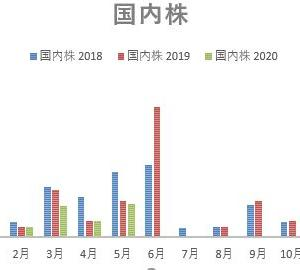 2020年5月の配当金記録