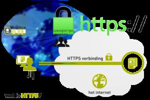 HTTPからHTTPS化へ常時SSLサーバ証明書の移行の設定方法