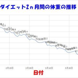 ダイエット2ヶ月間 体重の変化