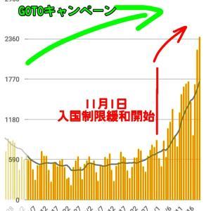 日本での感染拡大、海外からの入国緩和が悪者にされている