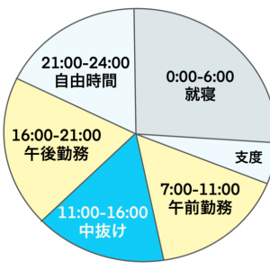 【職種別】リゾートバイトの1日の流れを紹介!労働時間や残業も公開