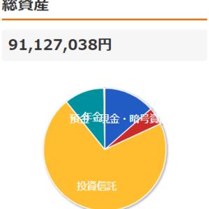 【資産/投資状況】株安・円安で資産過去最高更新、英検1級でる順パス単(0780~0789)