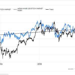 南アフリカ 株式市場動向 (世界第19位の株式市場)