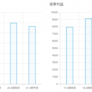 日本の人気株[日本郵政]